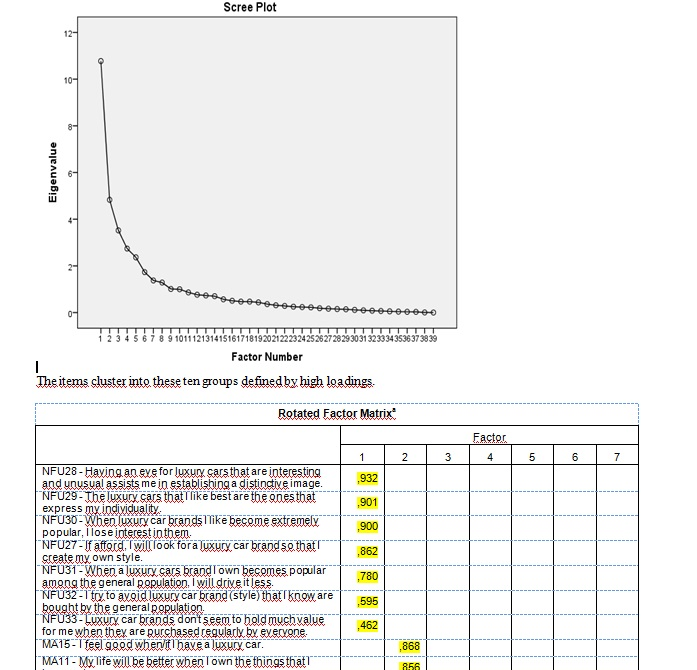 EFA - Exploratory Factor Analysis - Scree Plot - Rotated Factor Matrix