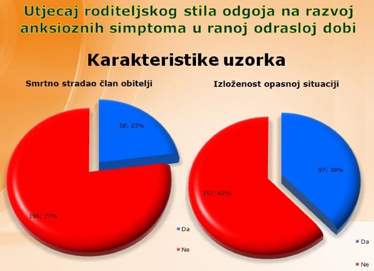 SPSS -Magistarski rad  - Psihologija  Sandra Jovanović-Miljko