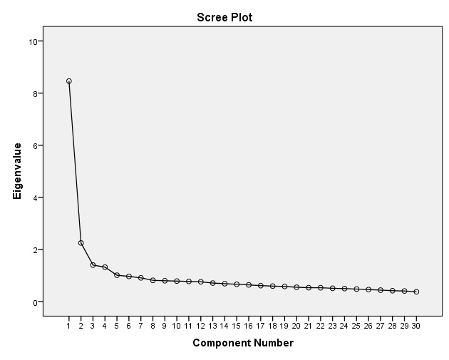 Scree Plot - Faktorska analiza, SPSS